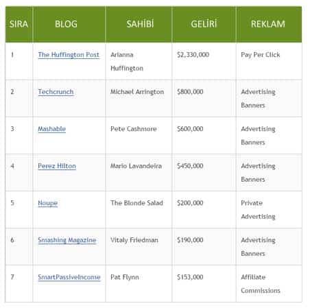 en çok para kazanan bloglar