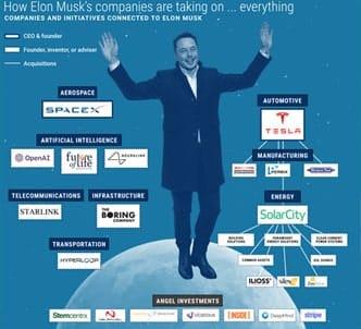 çok para kazanan adam elan Musk