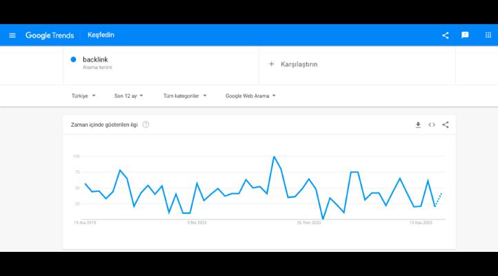 google trends ile sosyal medya para kazanma